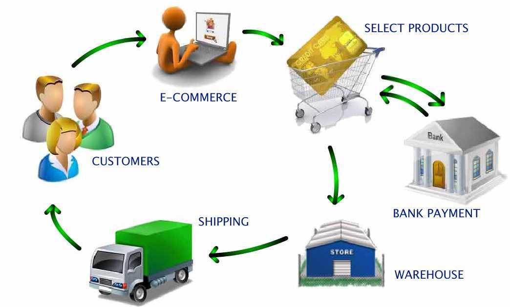 Sistema para distribuidoras de productos varios